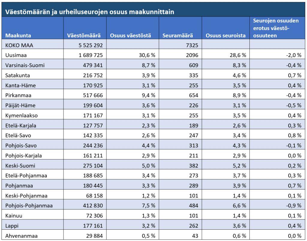 Väestömäärän ja urheiluseurojen osuus maakunnittain