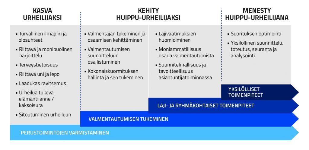 Kuvio 2. Asiantuntijatoiminta valmentautumisen tukena eri tasoilla